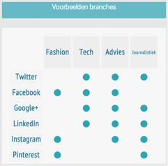 Voorbeelden branches